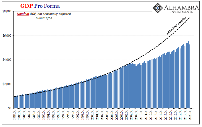 GDP Pro Forma, 1984-2020