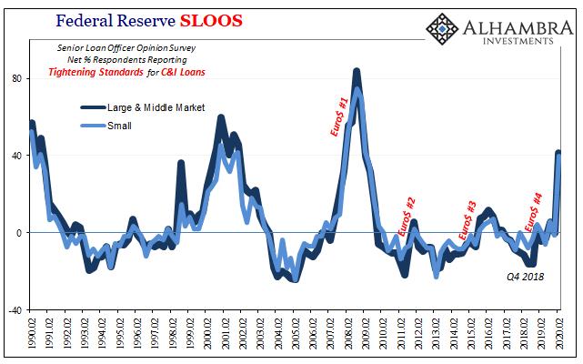 Federal Reserve SLOOS, 1990-2020