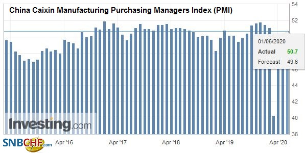 China Caixin Manufacturing Purchasing Managers Index (PMI), May 2020