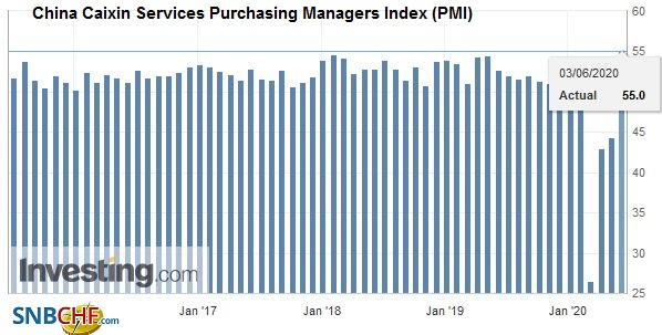 China Caixin Services Purchasing Managers Index (PMI), May 2020