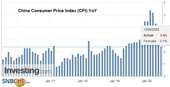 China Consumer Price Index (CPI) YoY, May 2020