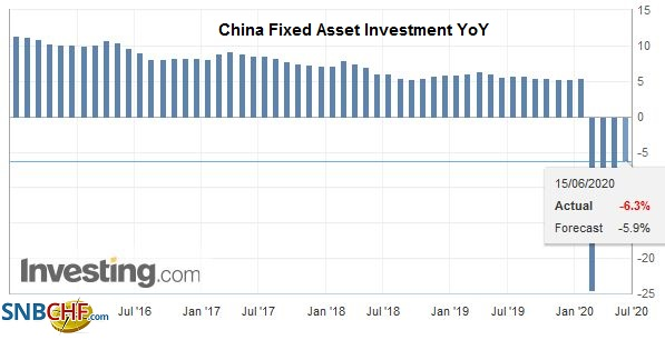 China Fixed Asset Investment YoY, May 2020