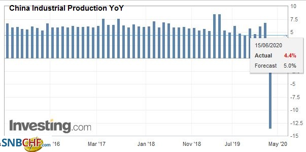 China Industrial Production YoY, May 2020
