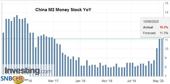 China M2 Money Stock YoY, May 2020