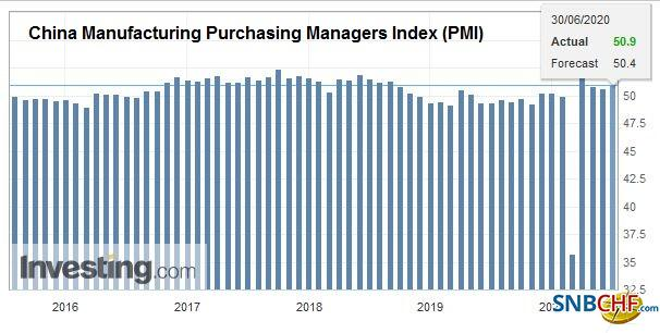 China Manufacturing Purchasing Managers Index (PMI), June 2020