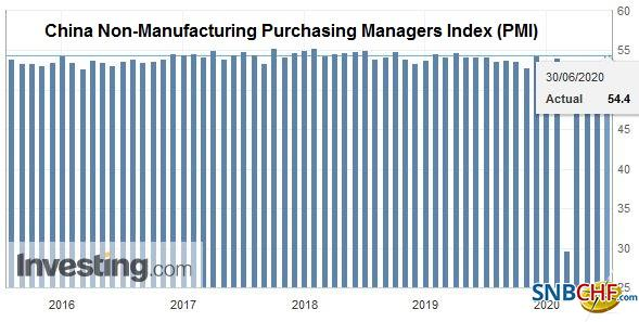 China Non-Manufacturing Purchasing Managers Index (PMI), June 2020