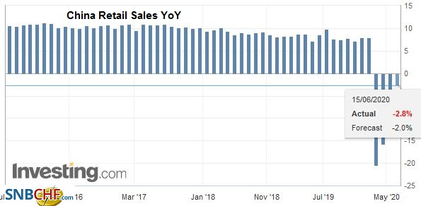 China Retail Sales YoY, May 2020