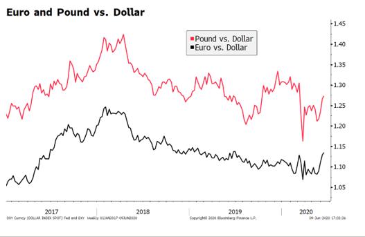 Euro and Pound vs. Dollar, 2017-2020