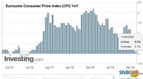 Eurozone Consumer Price Index (CPI) YoY, May 2020