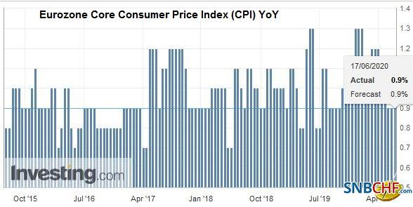 Eurozone Core Consumer Price Index (CPI) YoY, May 2020