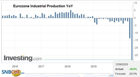 Eurozone Industrial Production YoY, April 2020
