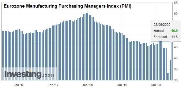 Eurozone Manufacturing Purchasing Managers Index (PMI), June 2020