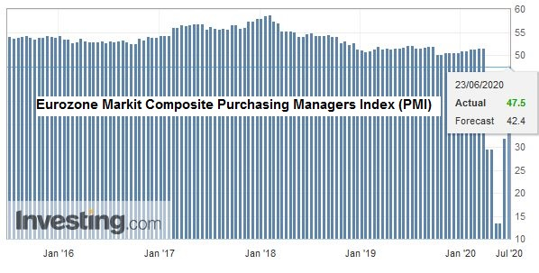 Eurozone Markit Composite Purchasing Managers Index (PMI), June 2020
