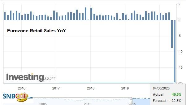 Eurozone Retail Sales YoY, April 2020