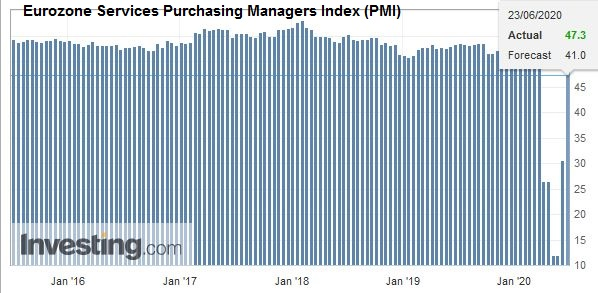 Eurozone Services Purchasing Managers Index (PMI), June 2020