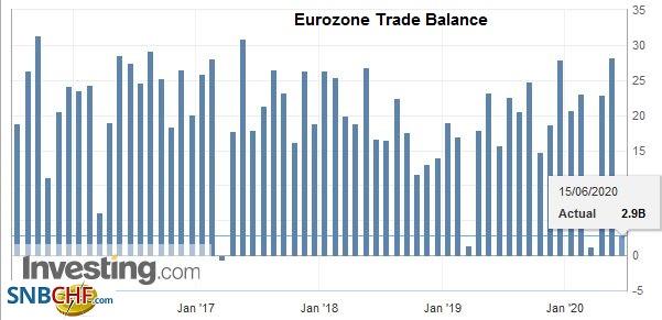 Eurozone Trade Balance, April 2020