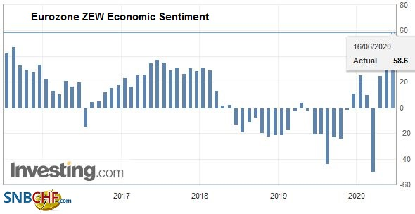 Eurozone ZEW Economic Sentiment, June 2020