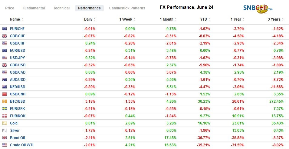 FX Performance, June 24