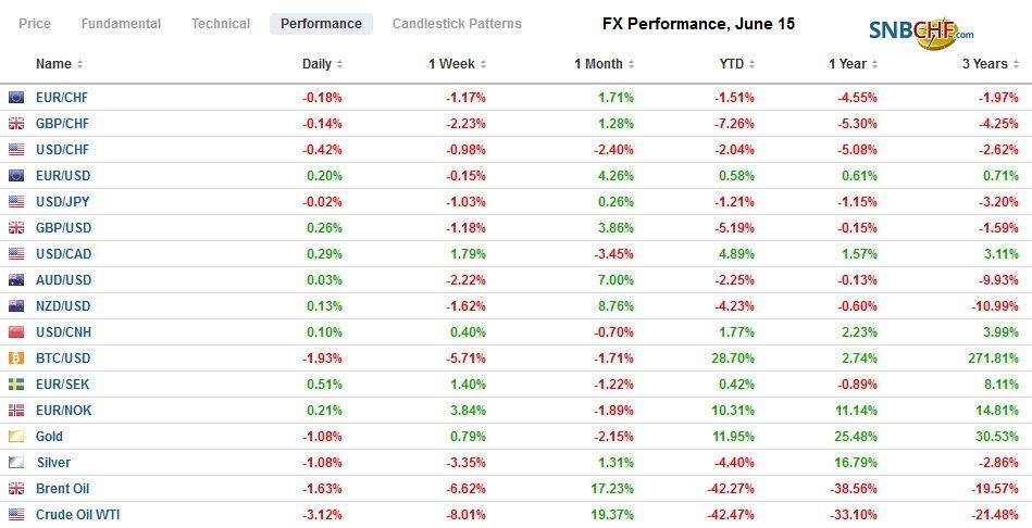 FX Performance, June 15