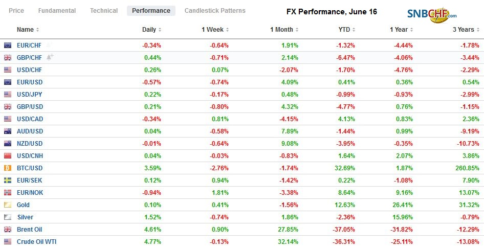 FX Performance, June 16