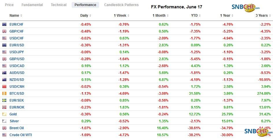 FX Performance, June 17