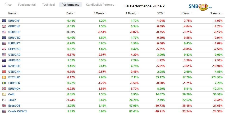 FX Performance, June 2
