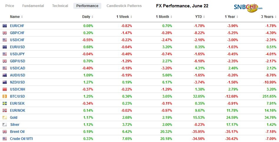 FX Performance, June 22