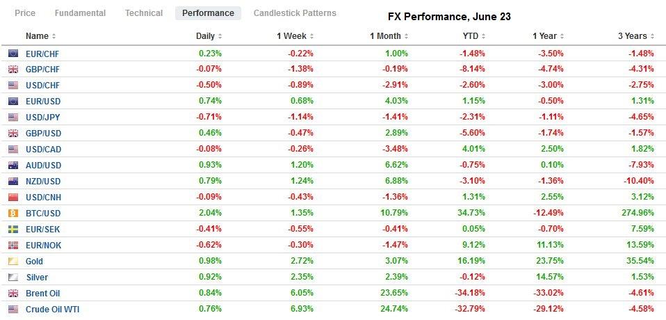 FX Performance, June 23