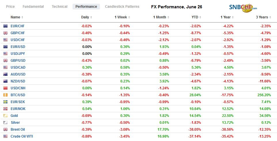 FX Performance, June 26