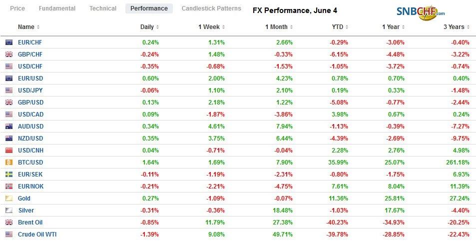 FX Performance, June 4