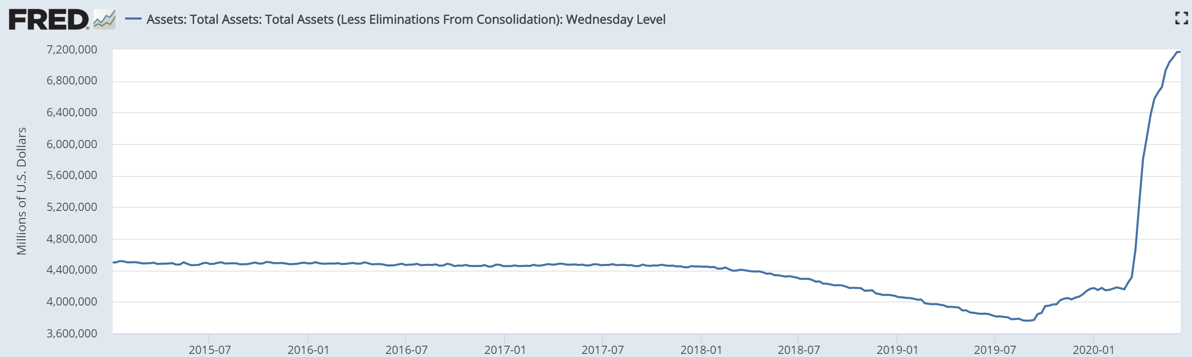 Fed Balance Sheet, 2015-2020