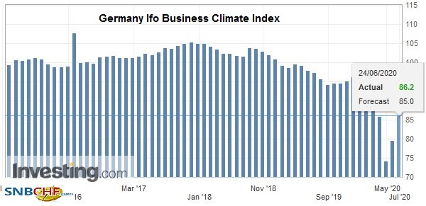 Germany Ifo Business Climate Index, June 2020