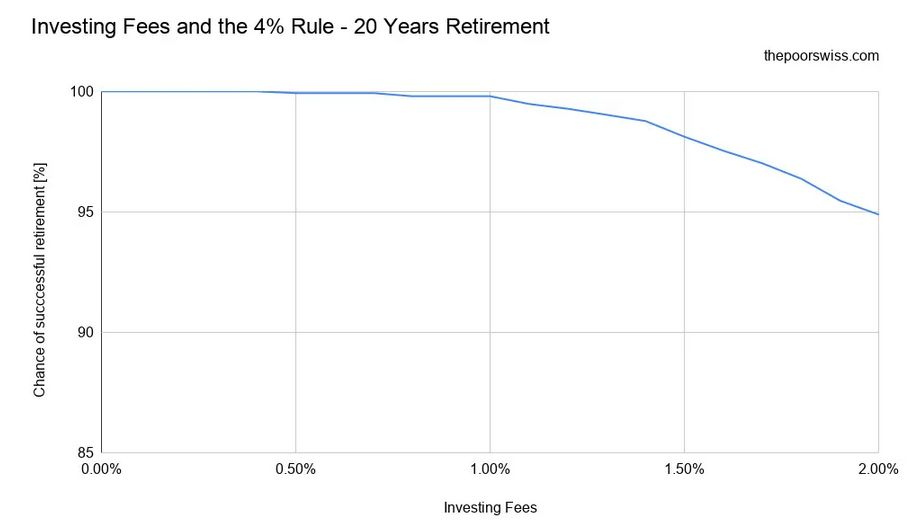 Investing Fees and the 4% Rule – 20 Years Retirement