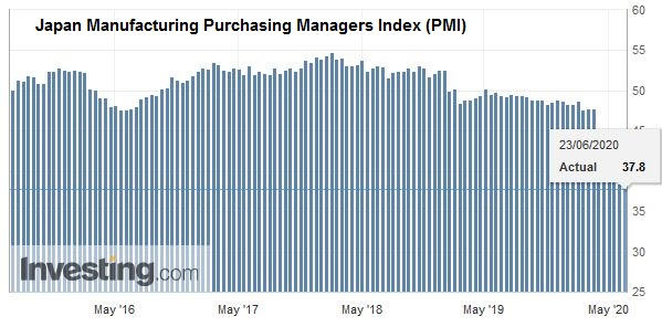 Japan Manufacturing Purchasing Managers Index (PMI), June 2020