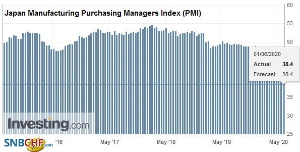 Japan Manufacturing Purchasing Managers Index (PMI), May 2020