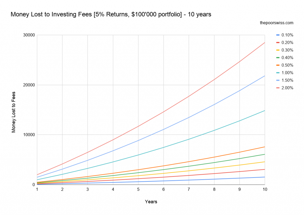 Money Lost to Investing Fees [5% Returns, 0'000 portfolio] – 10 years