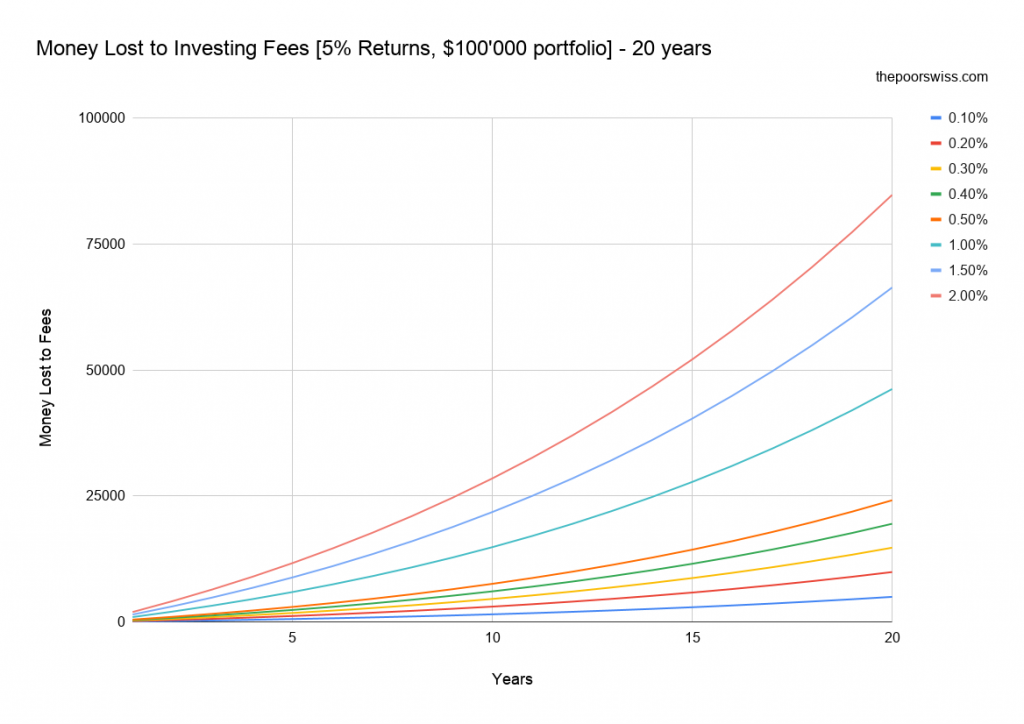 Money Lost to Investing Fees [5% Returns, 0'000 portfolio] – 20 years