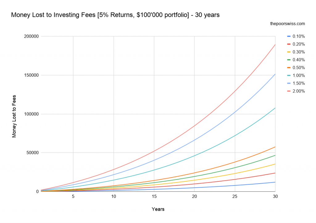 Money Lost to Investing Fees [5% Returns, 0'000 portfolio] – 30 years