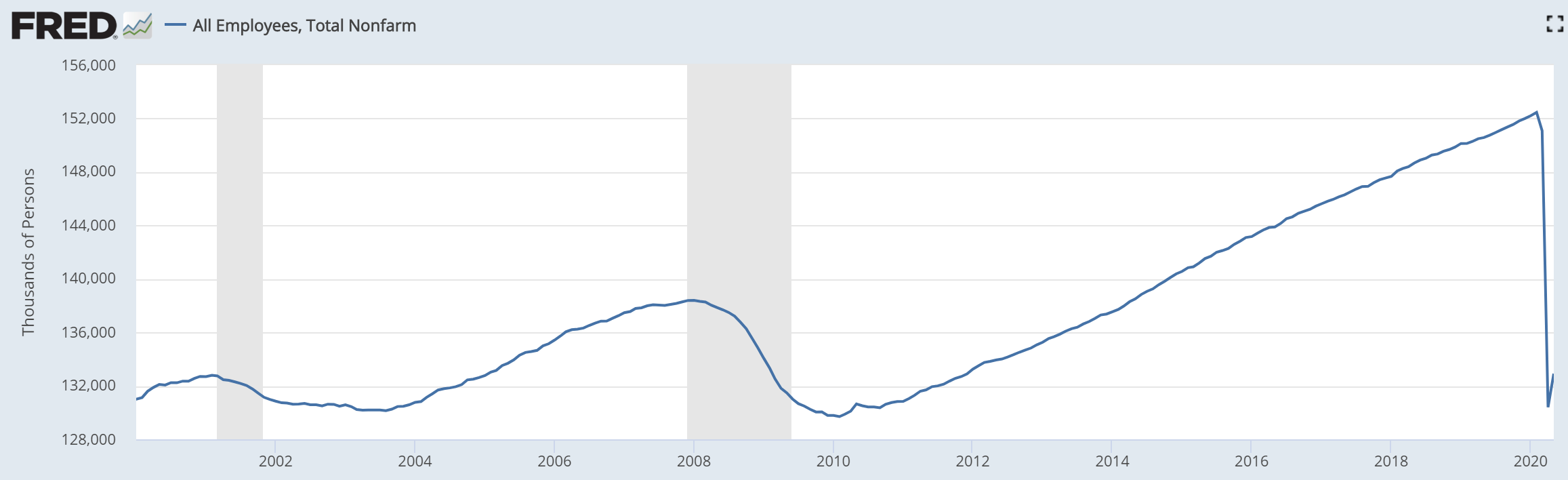 Nonfarm payrolls, 2002-2020