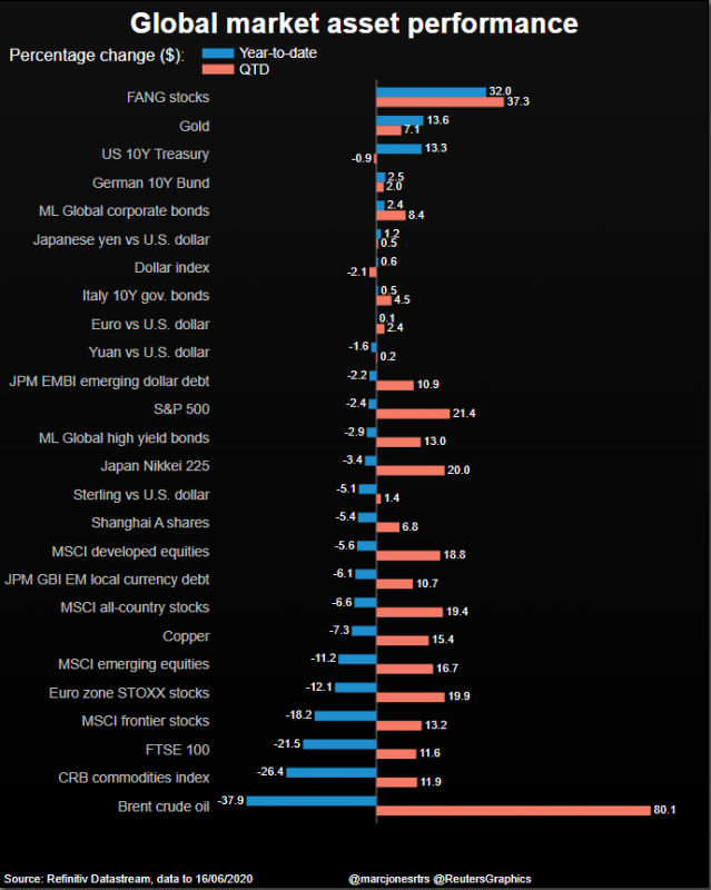 Global Market Asset Performance