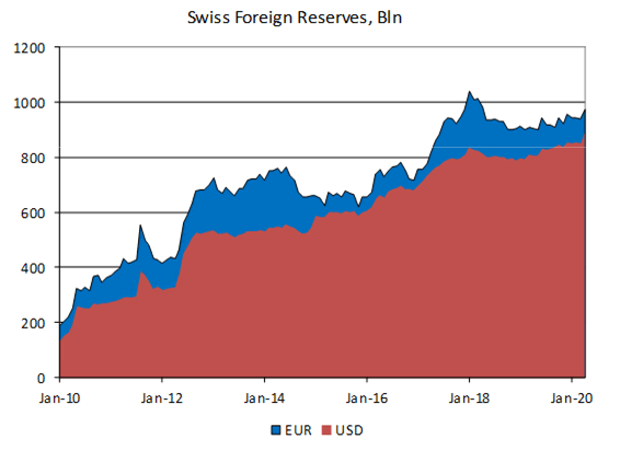 Swiss Foreign Reserves, 2010-2020