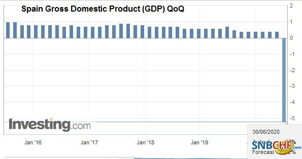 Spain Gross Domestic Product (GDP) QoQ, Q1 2020
