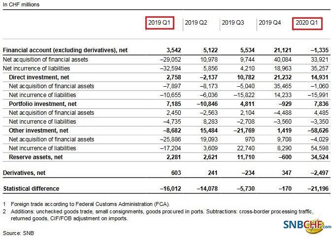 Switzerland Financial Account, Q1 2020