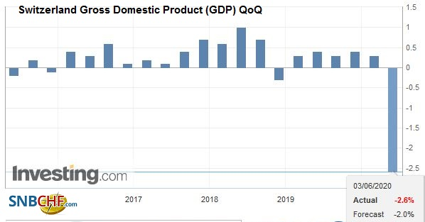 Switzerland Gross Domestic Product (GDP) QoQ, Q1 2020