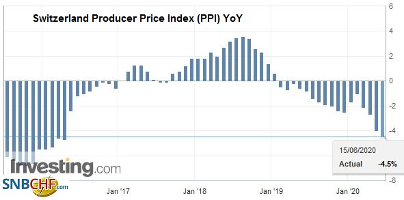 Switzerland Producer Price Index (PPI) YoY, May 2020
