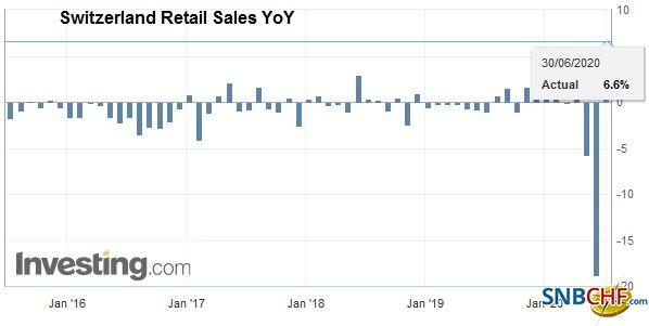 Switzerland Retail Sales YoY, May 2020