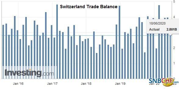 Switzerland Trade Balance, May 2020
