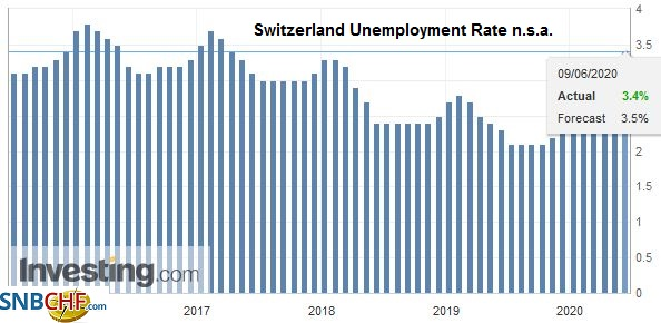 Switzerland Unemployment Rate n.s.a., May 2020