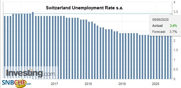 Switzerland Unemployment Rate s.a., May 2020