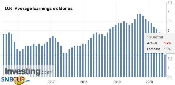 U.K. Average Earnings ex Bonus, April 2020